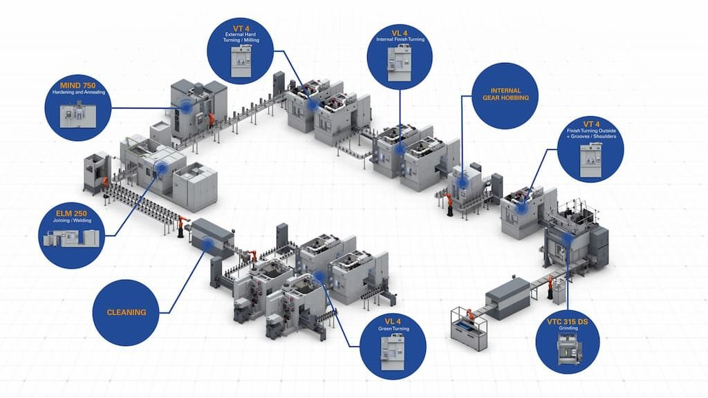 EMAG manufacturing system for rotor shafts