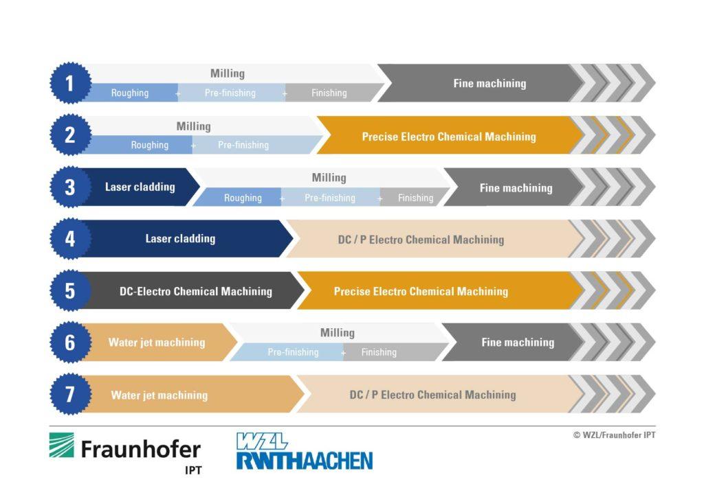 Sieben verschiedene Bearbeitungskombinationen kamen in der Studie von Fraunhofer IPT und dem WZL der RWTH Aachen zum Einsatz.