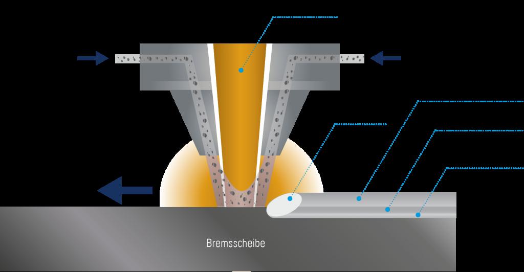 Laserbeschichtungsverfahren von EMAG LaserTec